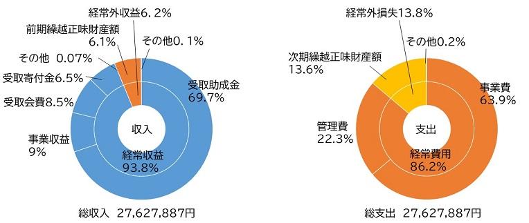 2019年度財政円グラフ