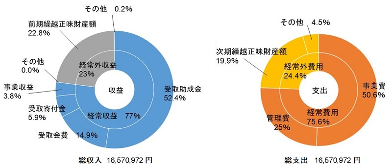 2020年度財政グラフ